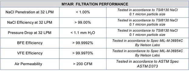 myair-filtration-performance