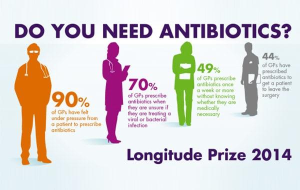 Do You Need Antibiotics